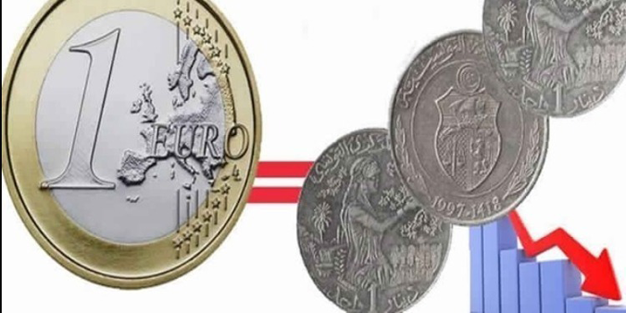 Tunisia Euro And U S Dollar To Tunisian Dinar Exchange Rate
